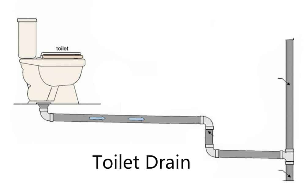 Stage 4 The Drain
