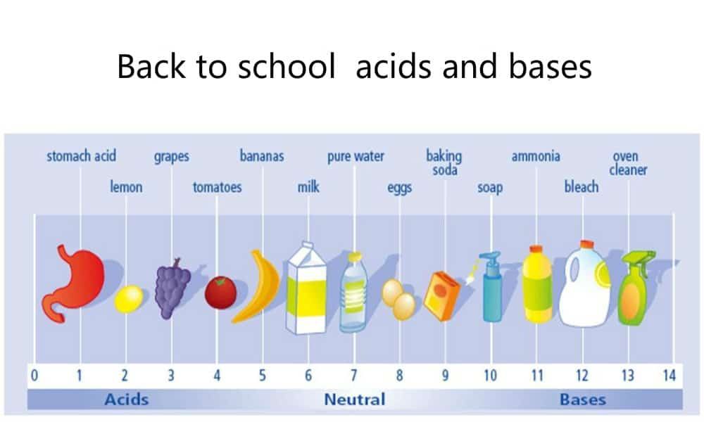 Back to school – acids and bases