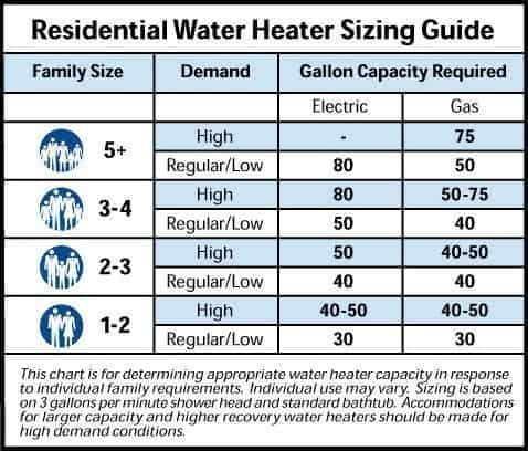 Tank Water Heater Sizing Guide