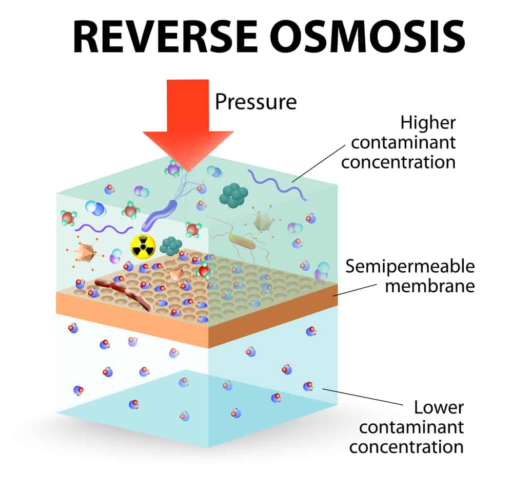 What Water Problems Does Reverse Osmosis Remove