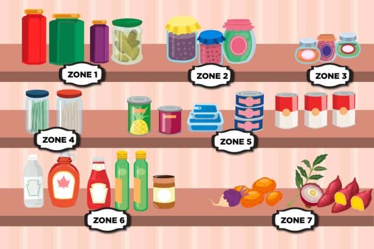 Cut up Your Pantry into Sections